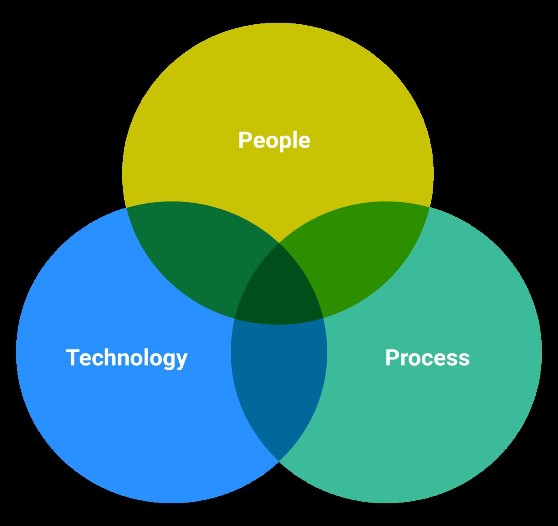 People, Technology, Process